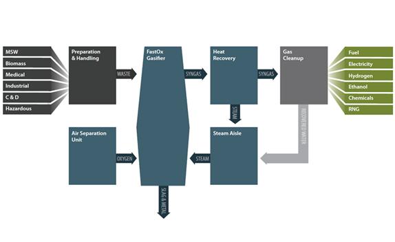 FastOx Gasification by Sierra Energy