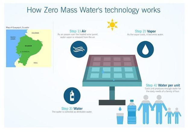 Zero Mass Water - Sustainable Water Production