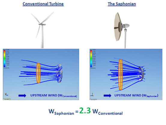 Saphon zero blade technology - bladeless wind turbine